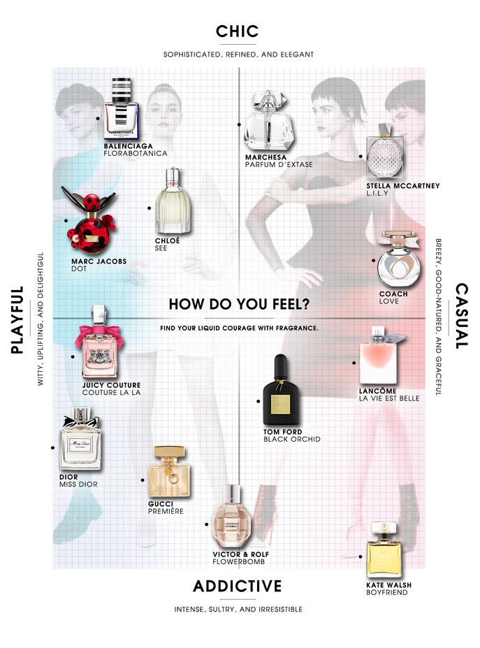 Fragrance - How Do You Feel?