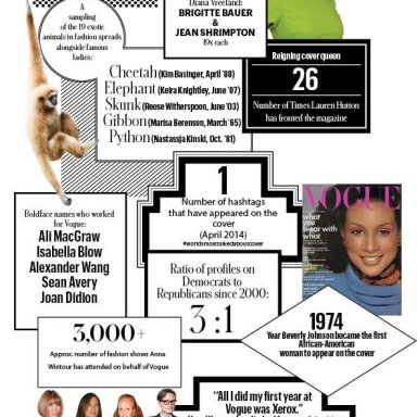 T magazine : Vogue by the numbers